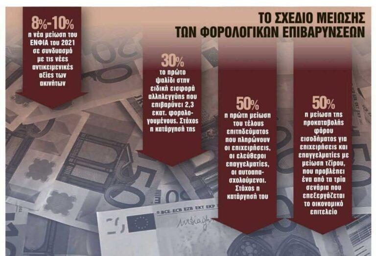 Ποιοι φόροι θα μειωθούν – Το σχέδιο της κυβέρνησης και το ορόσημο του Σεπτεμβρίου